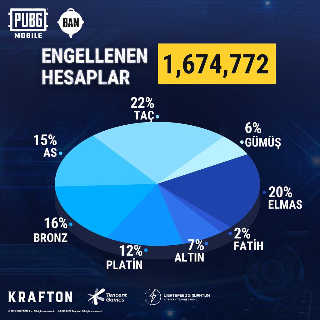 1.6 Milyon PUBG Mobile Hesabı Banlandı Oyun Arşivi