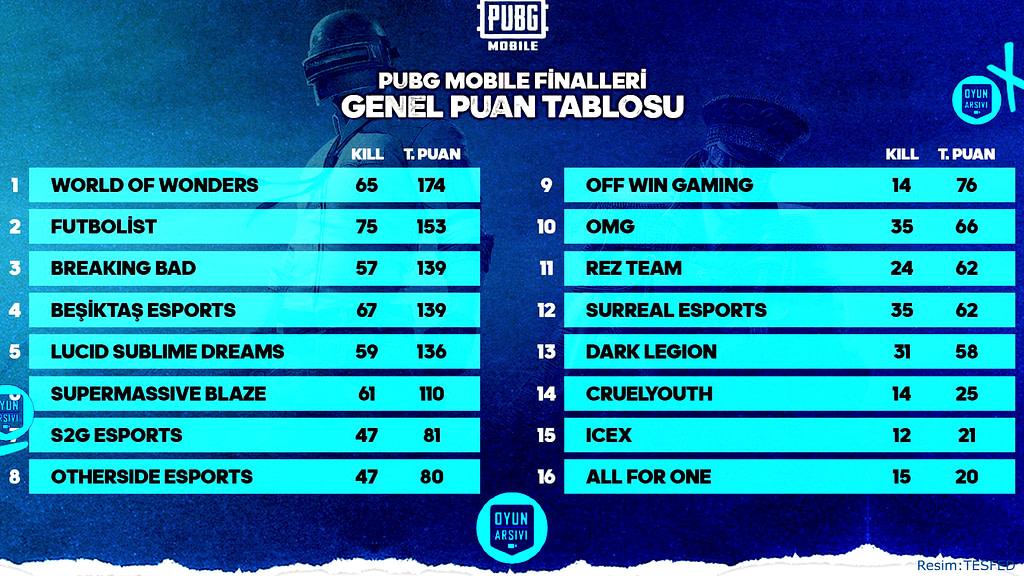 TESFED Türkiye Kupası PUBG Mobile Şampiyonu Belli Oldu OA