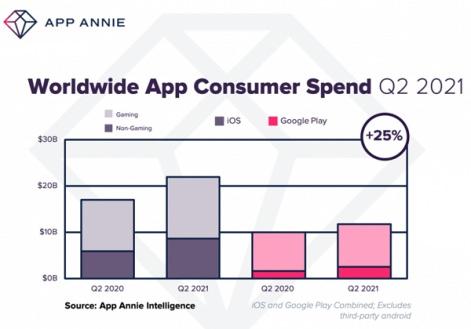 Mobil Oyunlara Haftalık 1.7 Milyar $ Harcıyoruz OA