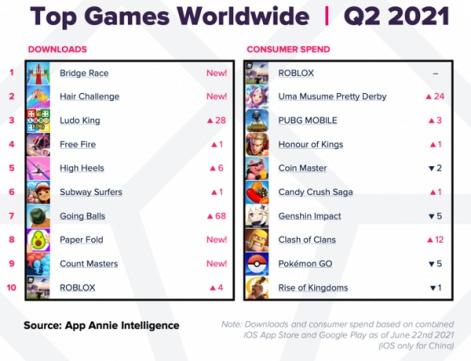 mobil oyun indirme tüketici harcama tablosu oa